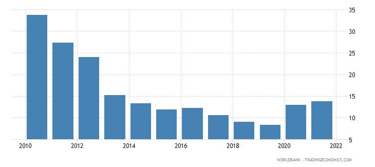 estonia unemployment with basic education male wb data
