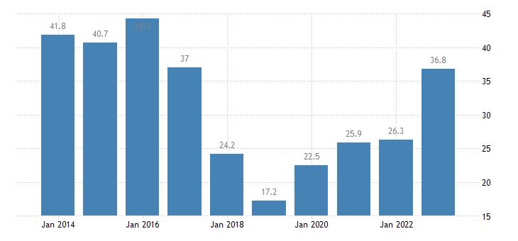 estonia unit labour cost performance related to the euro area eurostat data