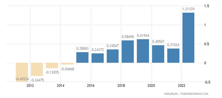 estonia urban population growth annual percent wb data
