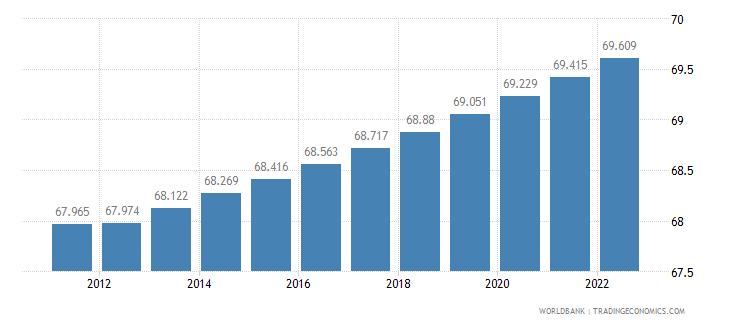 estonia urban population percent of total wb data