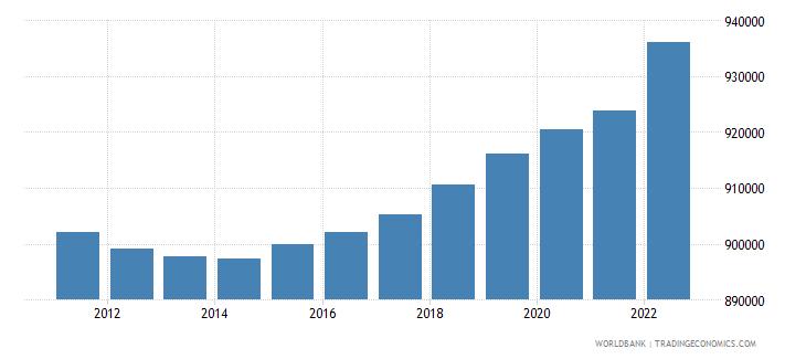 estonia urban population wb data