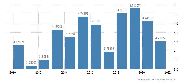 estonia vulnerable employment female percent of female employment wb data