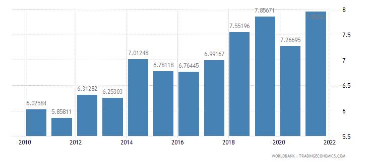 estonia vulnerable employment male percent of male employment wb data