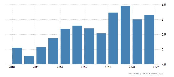 estonia vulnerable employment total percent of total employment wb data