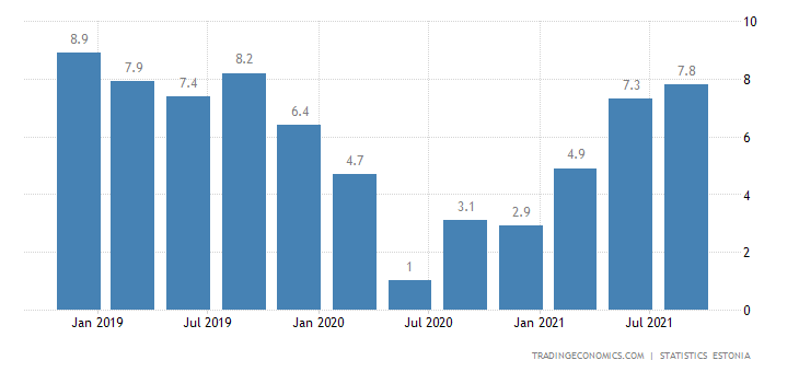 Estonia Wage Growth