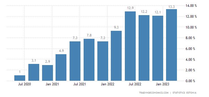 Estonia Wage Growth