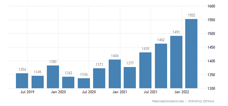 Estonia Average Monthly Wages in Manufacturing