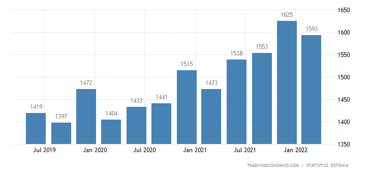 Estonia Average Monthly Gross Wages