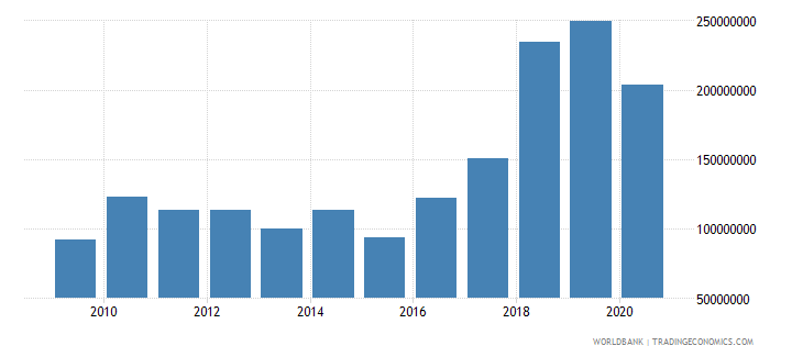 estonia workers remittances and compensation of employees paid us dollar wb data