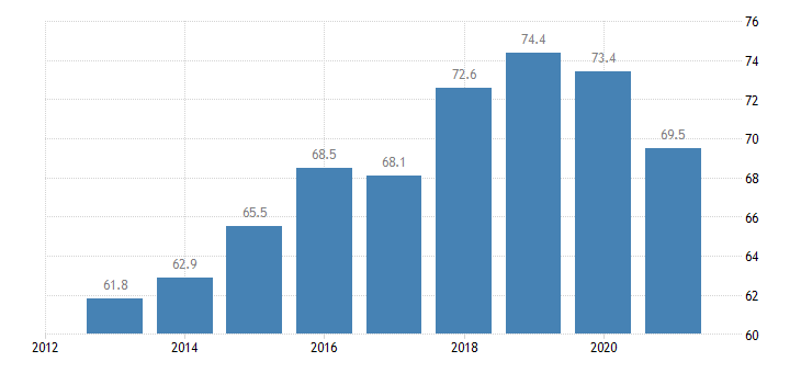 estonia youth employment rate age group 20 29 eurostat data