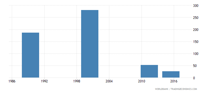 estonia youth illiterate population 15 24 years male number wb data