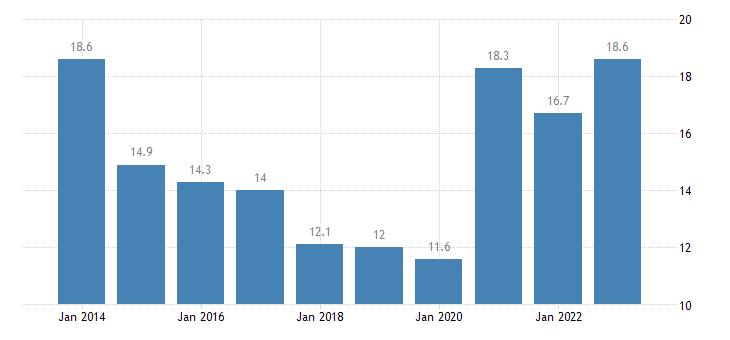 estonia youth unemployment rate eurostat data