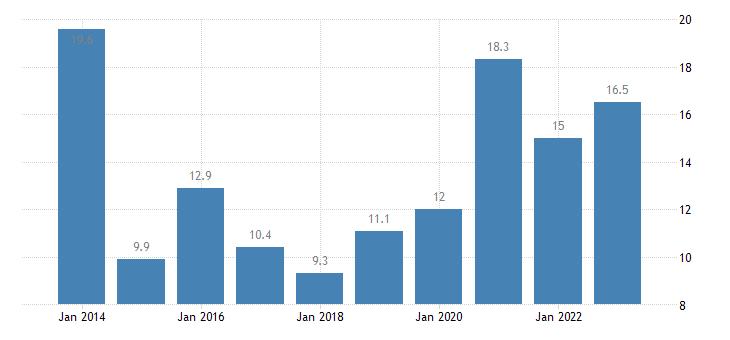 estonia youth unemployment rate females eurostat data