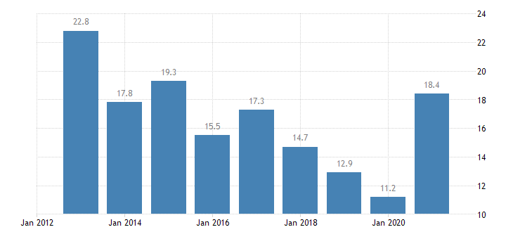 estonia youth unemployment rate males eurostat data