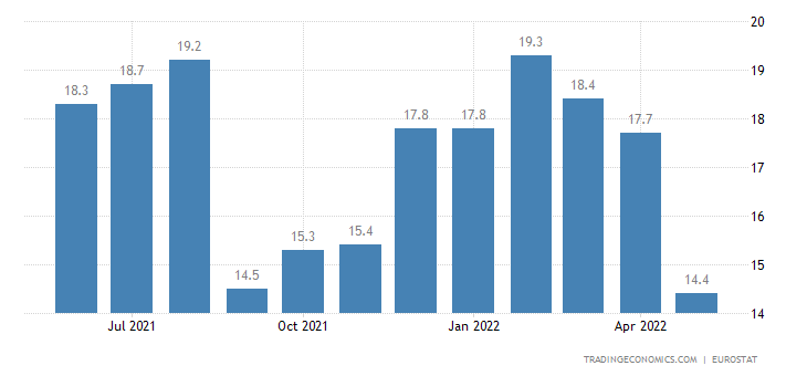 Estonia Youth Unemployment Rate