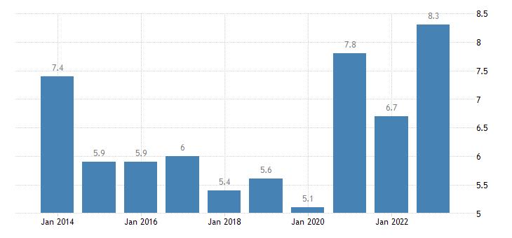 estonia youth unemployment ratio 15 24 eurostat data