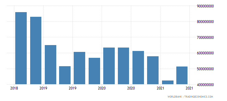 ethiopia 12_liabilities to bis banks cons  short term wb data