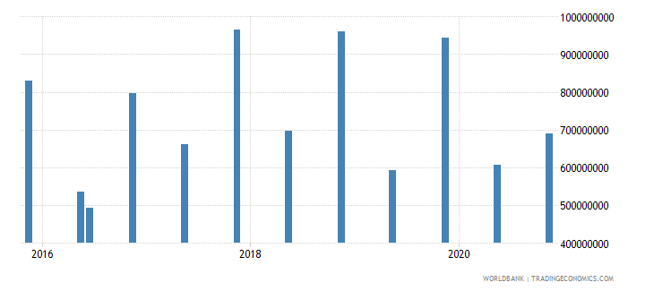 ethiopia 14_debt securities held by nonresidents wb data