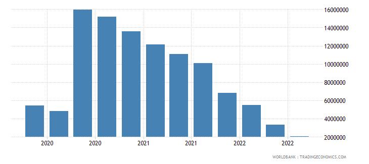 ethiopia 25_sdr holdings wb data