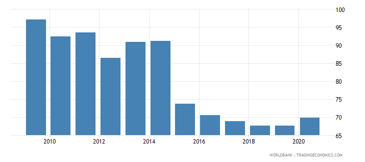 ethiopia 5 bank asset concentration wb data
