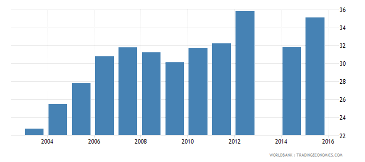 ethiopia adjusted net enrolment rate lower secondary male percent wb data