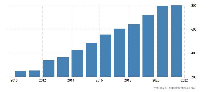 ethiopia adjusted net national income per capita current us$ wb data