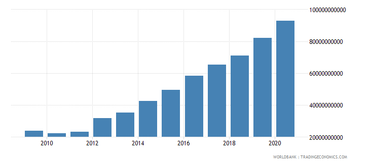 ethiopia adjusted net national income us dollar wb data