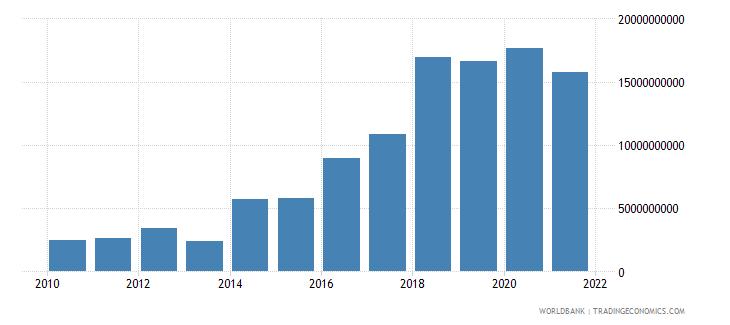 ethiopia adjusted net savings excluding particulate emission damage us dollar wb data