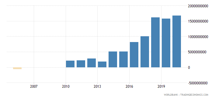 ethiopia adjusted net savings including particulate emission damage us dollar wb data