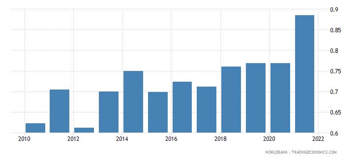 ethiopia adjusted savings carbon dioxide damage percent of gni wb data