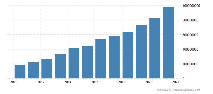 ethiopia adjusted savings carbon dioxide damage us dollar wb data
