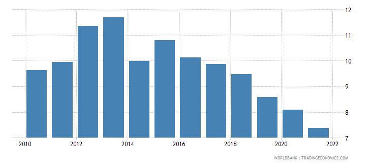 ethiopia adjusted savings consumption of fixed capital percent of gni wb data