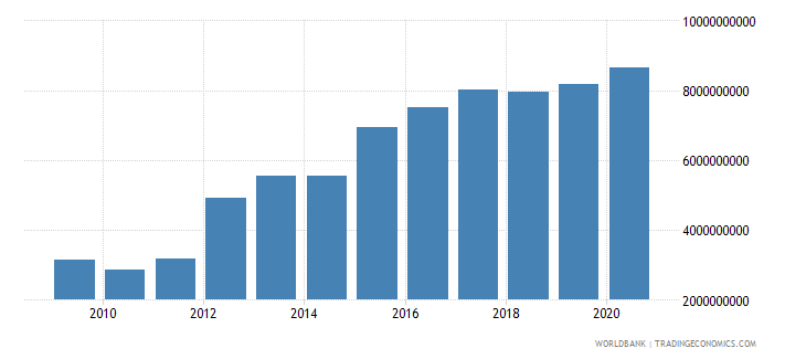 ethiopia adjusted savings consumption of fixed capital us dollar wb data