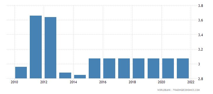 ethiopia adjusted savings education expenditure percent of gni wb data