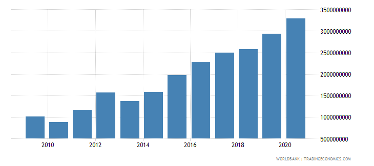 ethiopia adjusted savings education expenditure us dollar wb data