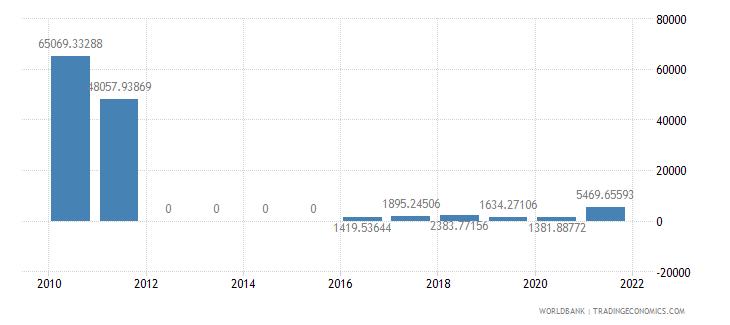 ethiopia adjusted savings energy depletion us dollar wb data