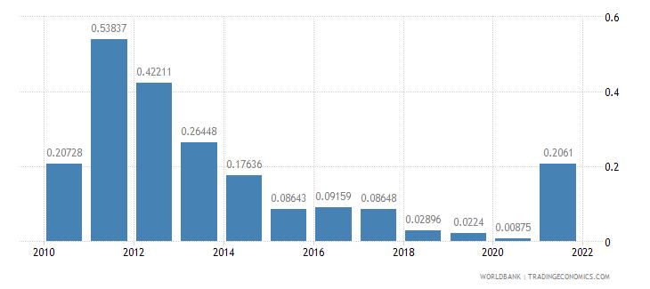 ethiopia adjusted savings mineral depletion percent of gni wb data