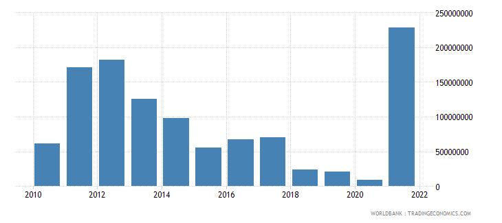 ethiopia adjusted savings mineral depletion us dollar wb data
