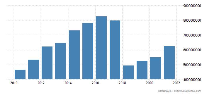 ethiopia adjusted savings net forest depletion us dollar wb data