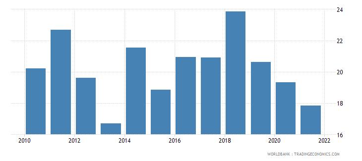 ethiopia adjusted savings net national savings percent of gni wb data