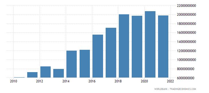 ethiopia adjusted savings net national savings us dollar wb data