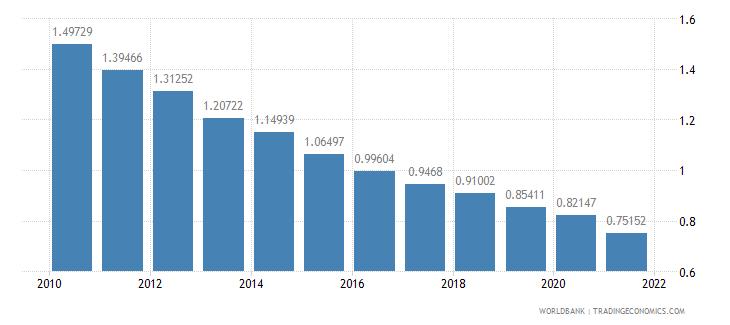 ethiopia adjusted savings particulate emission damage percent of gni wb data