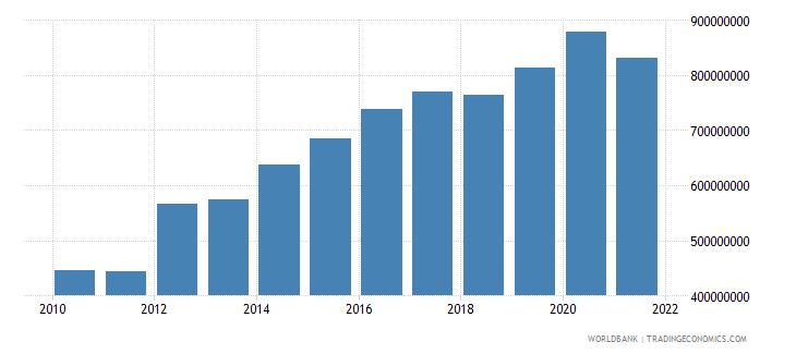 ethiopia adjusted savings particulate emission damage us dollar wb data