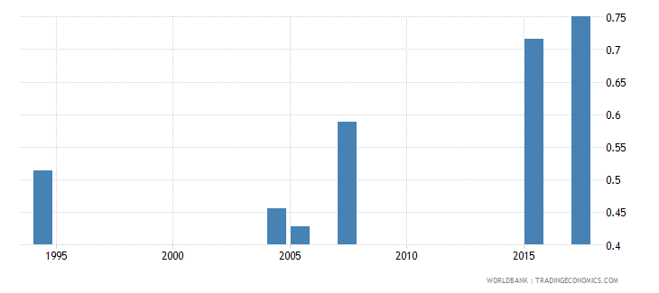 ethiopia adult literacy rate population 15 years gender parity index gpi wb data