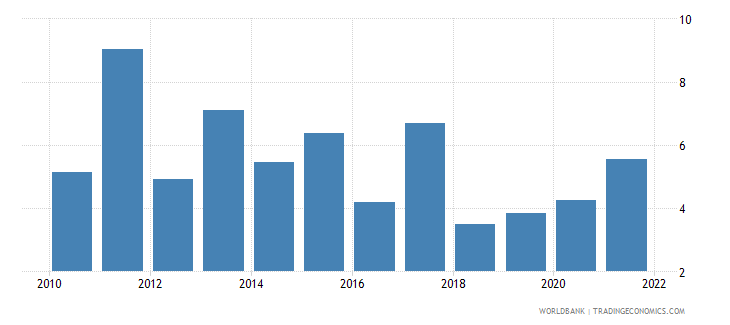 ethiopia agriculture value added annual percent growth wb data