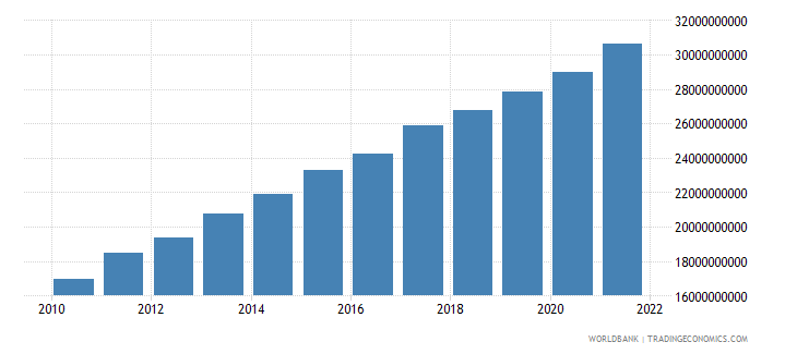 ethiopia agriculture value added constant 2000 us dollar wb data