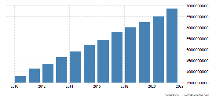 ethiopia agriculture value added constant lcu wb data