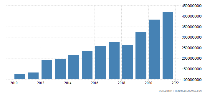 ethiopia agriculture value added us dollar wb data