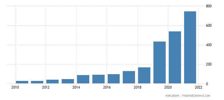 ethiopia aquaculture production metric tons wb data
