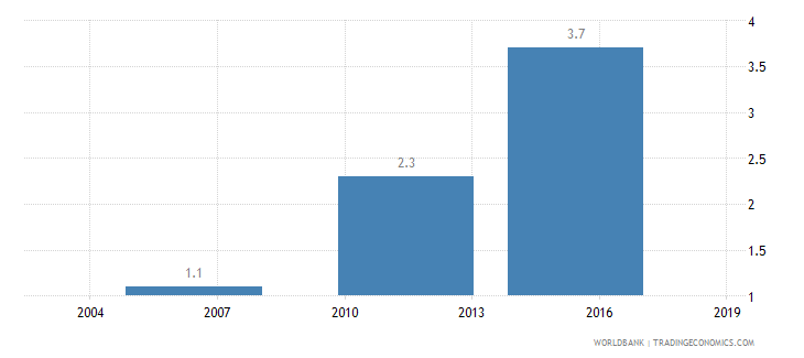 ethiopia average number of times firms spent in meetings with tax officials wb data